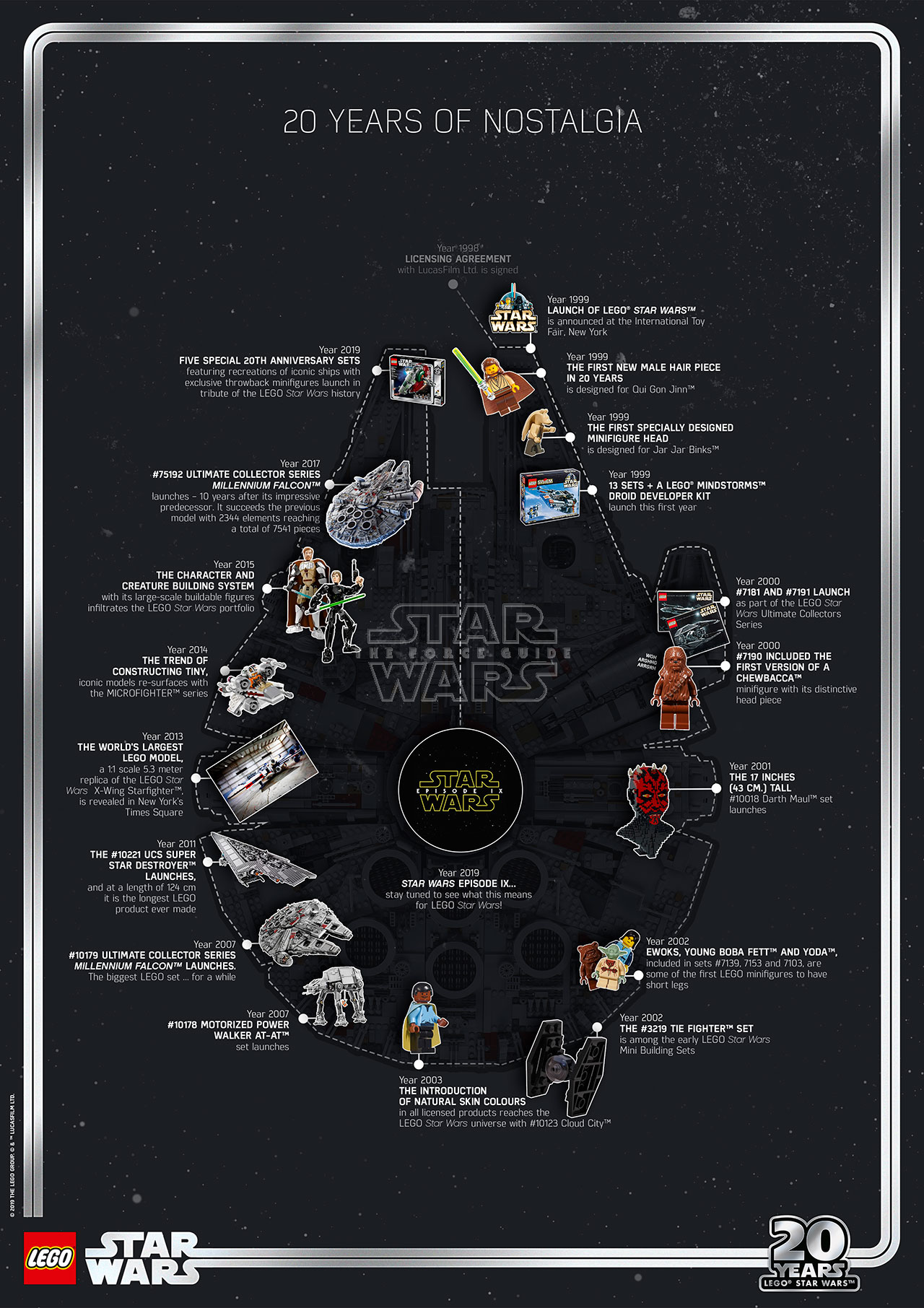 lego star wars 20-year timeline, poster and master build
